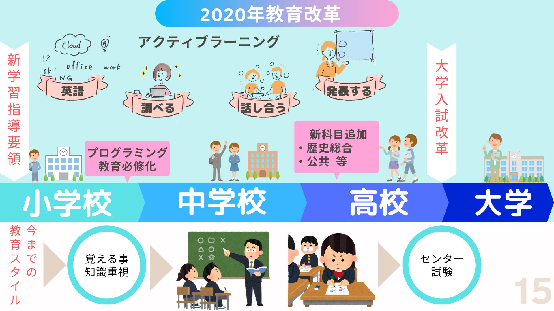 2020年度の教育改革って? ロボット&プログラミング教室 ミコノス横浜 in 保土ヶ谷駅前校