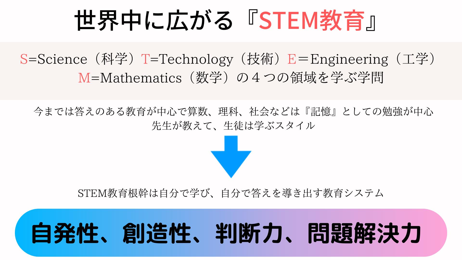 そもそもプログラミング的思考って? ロボット&プログラミング教室 ミコノス横浜 in 保土ヶ谷駅前校