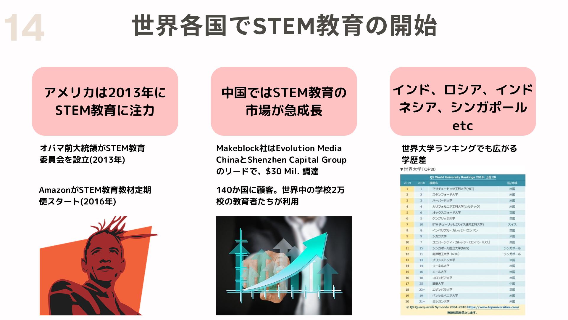 STEM教育の日本と世界の差について ロボット&プログラミング教室 ミコノス横浜 in 保土ヶ谷駅前教室