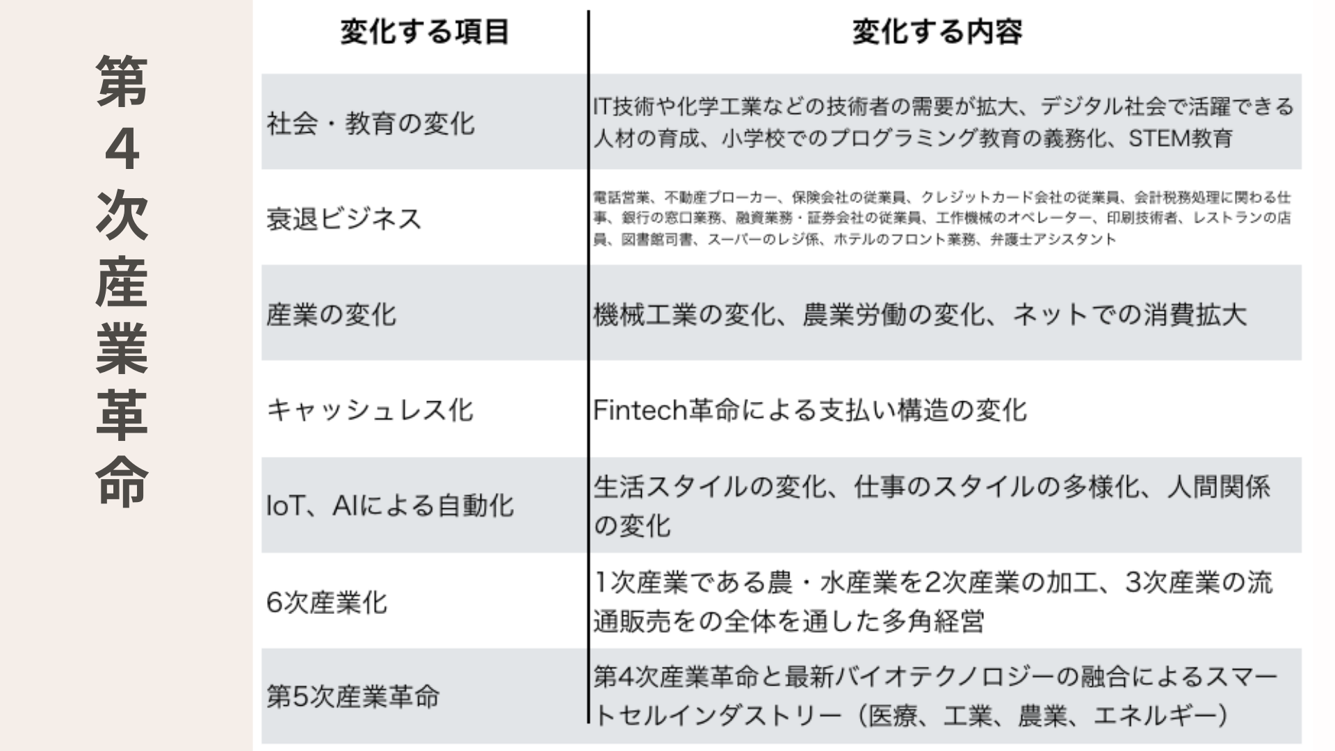 第4次産業革命について ロボット&プログラミング教室 ミコノス横浜 in 保土ヶ谷駅前校